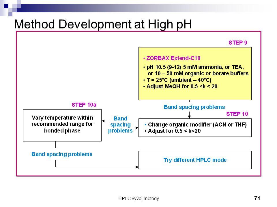HPLC vývoj metody 71 Method Development at High pH