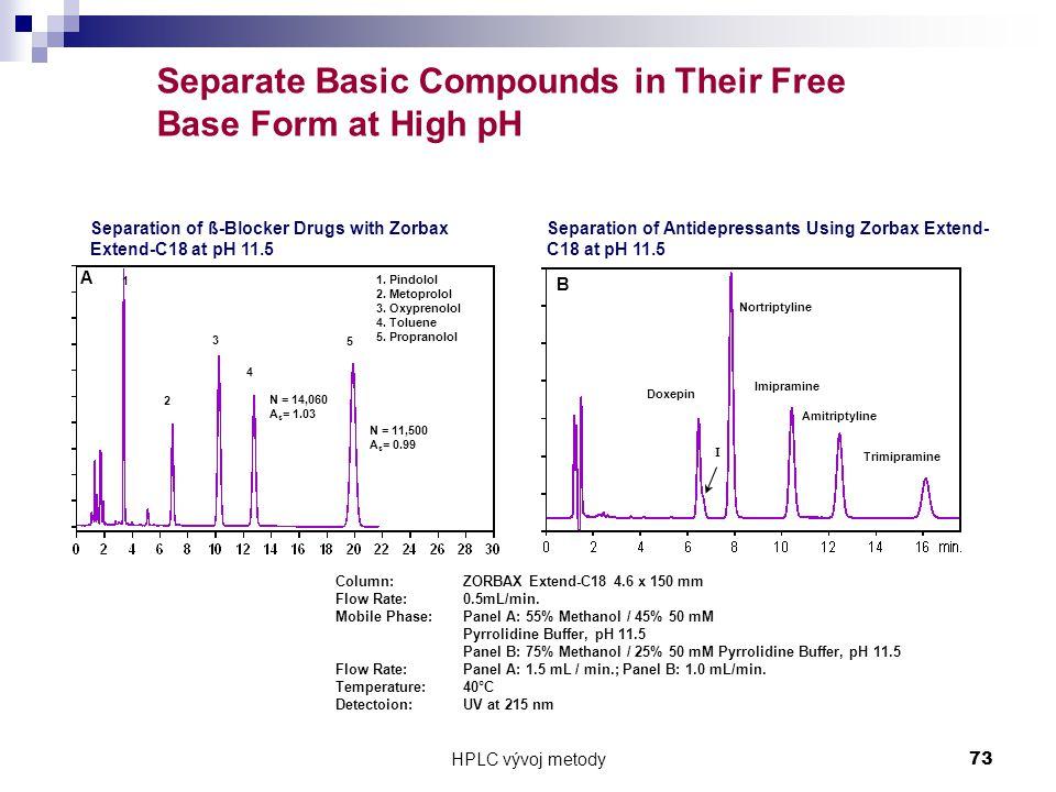 HPLC vývoj metody 73 Column: ZORBAX Extend-C18 4.6 x 150 mm Flow Rate:0.5mL/min.