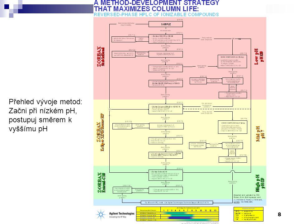 HPLC vývoj metody 79 Selektivita kolon