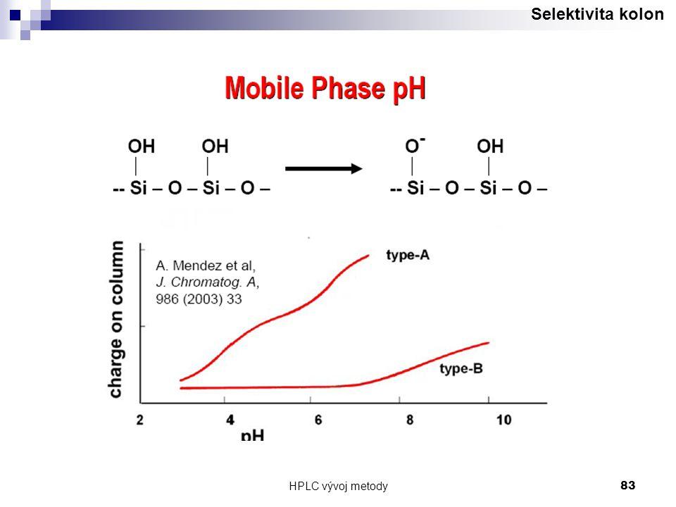 HPLC vývoj metody 83 Selektivita kolon