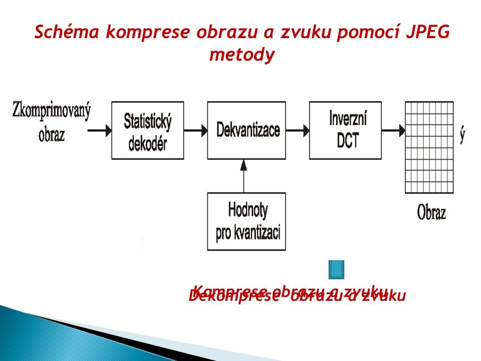 Schéma komprese obrazu a zvuku pomocí JPEG metody Komprese obrazu a zvuku Dekomprese obrazu a zvuku