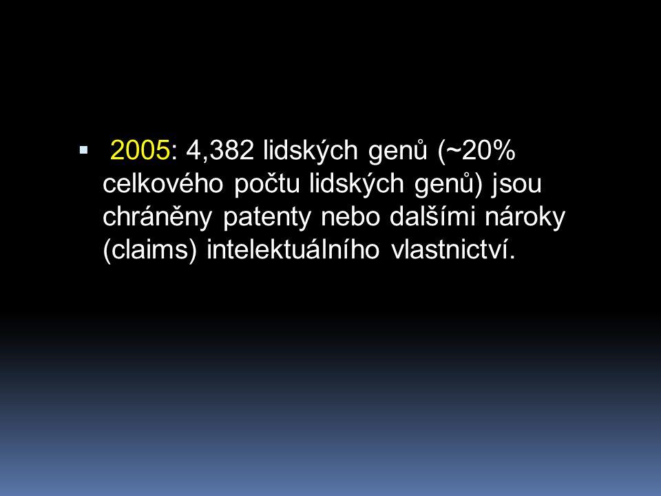  2005: 4,382 lidských genů (~20% celkového počtu lidských genů) jsou chráněny patenty nebo dalšími nároky (claims) intelektuálního vlastnictví.