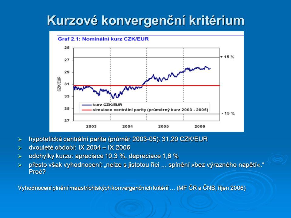 Inflační dopady zavedení eura. 2001 → 2002 inflace poklesla.