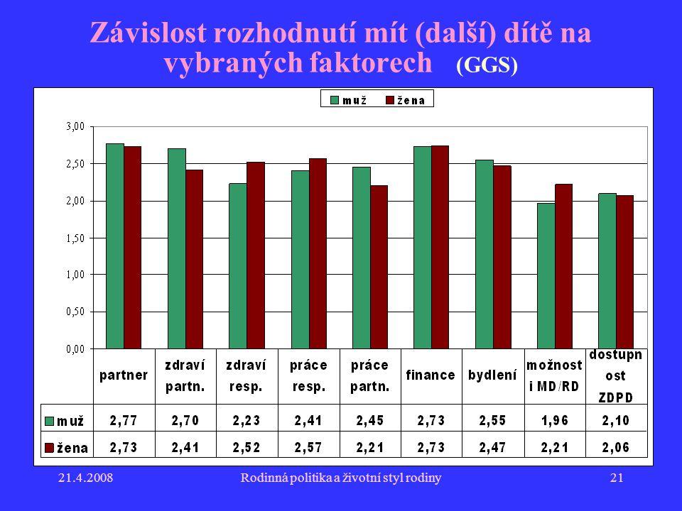 21.4.2008Rodinná politika a životní styl rodiny21 Závislost rozhodnutí mít (další) dítě na vybraných faktorech (GGS)