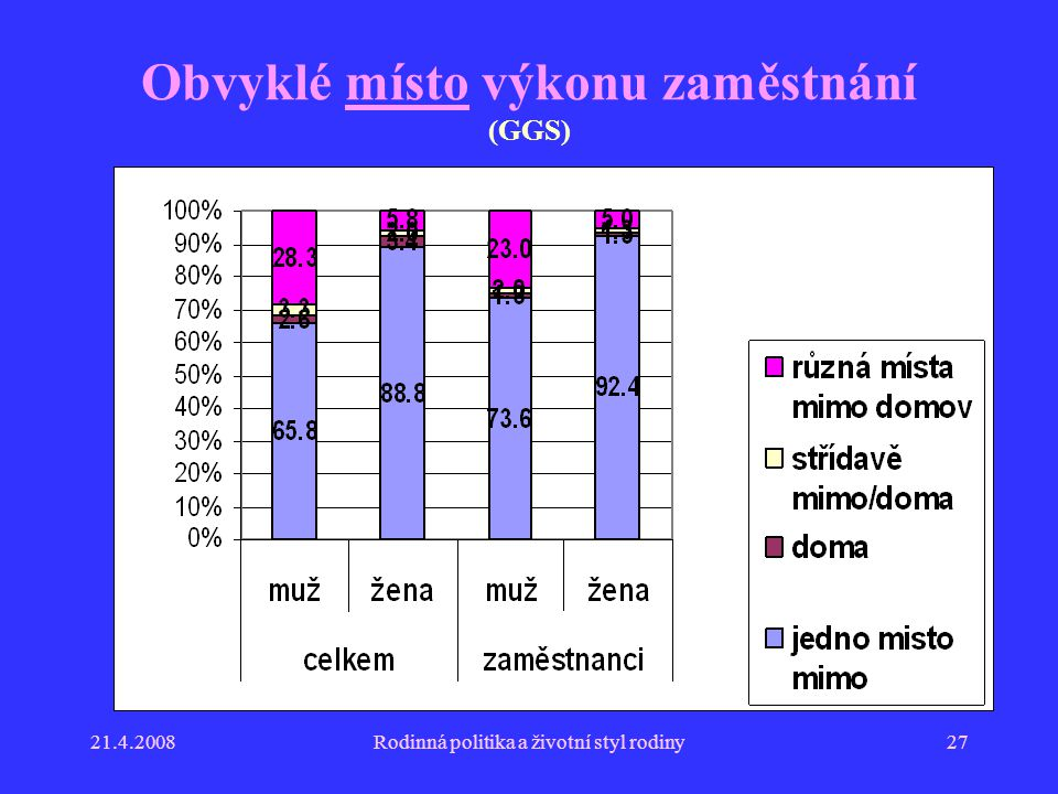 21.4.2008Rodinná politika a životní styl rodiny27 Obvyklé místo výkonu zaměstnání (GGS)