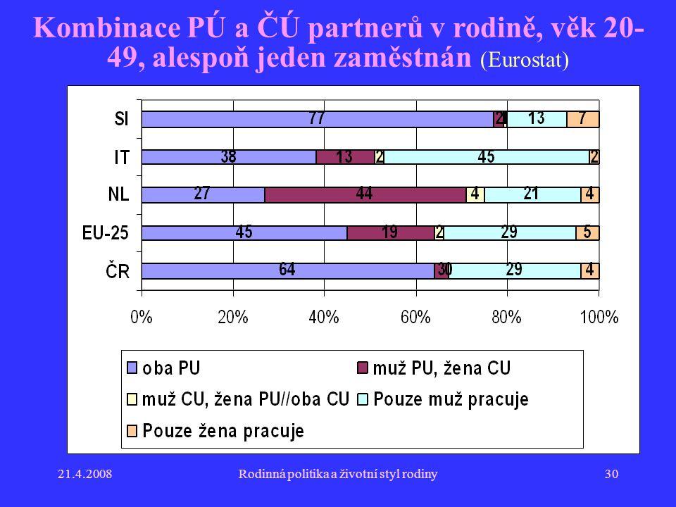 21.4.2008Rodinná politika a životní styl rodiny30 Kombinace PÚ a ČÚ partnerů v rodině, věk 20- 49, alespoň jeden zaměstnán (Eurostat)