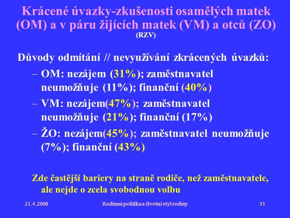 21.4.2008Rodinná politika a životní styl rodiny3121.4.2008Rodinná politika a životní styl rodiny31 Krácené úvazky-zkušenosti osamělých matek (OM) a v páru žijících matek (VM) a otců (ZO) (RZV) Důvody odmítání // nevyužívání zkrácených úvazků: –OM: nezájem (31%); zaměstnavatel neumožňuje (11%); finanční (40%) –VM: nezájem(47%); zaměstnavatel neumožňuje (21%); finanční (17%) –ŽO: nezájem(45%); zaměstnavatel neumožňuje (7%); finanční (43%) Zde častější bariery na straně rodiče, než zaměstnavatele, ale nejde o zcela svobodnou volbu