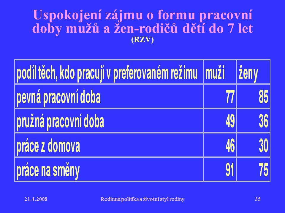 21.4.2008Rodinná politika a životní styl rodiny35 Uspokojení zájmu o formu pracovní doby mužů a žen-rodičů dětí do 7 let (RZV)