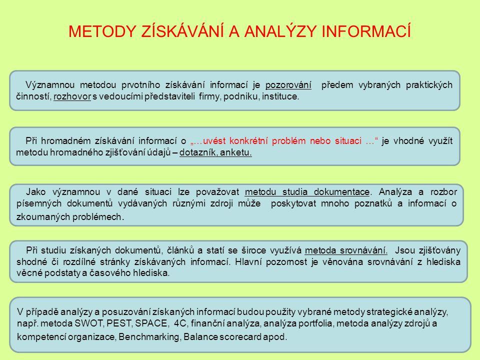"""STRUKTURA BAKALÁŘSKÉ PRÁCE 2. kapitola """"Metodika a metody tvorby bakalářské práce"""" 2.2 Používané metody Volba metod získávání podkladů pro tvorbu baka"""
