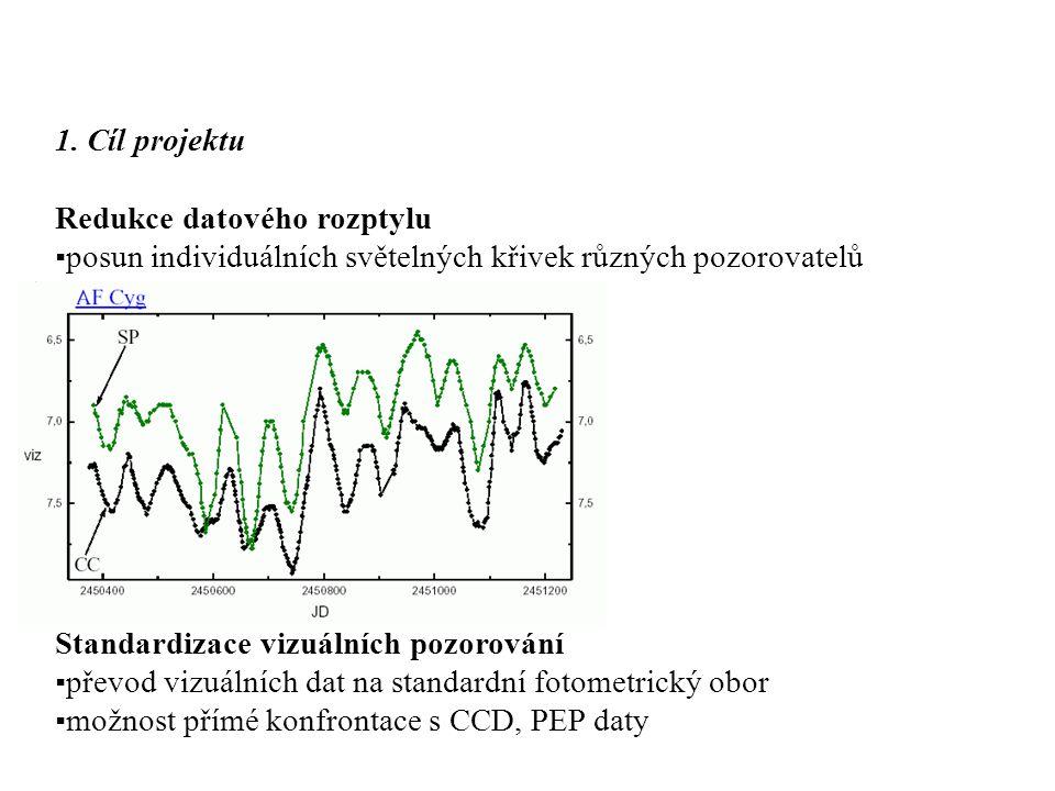 1. Cíl projektu Redukce datového rozptylu ▪posun individuálních světelných křivek různých pozorovatelů Standardizace vizuálních pozorování ▪převod viz