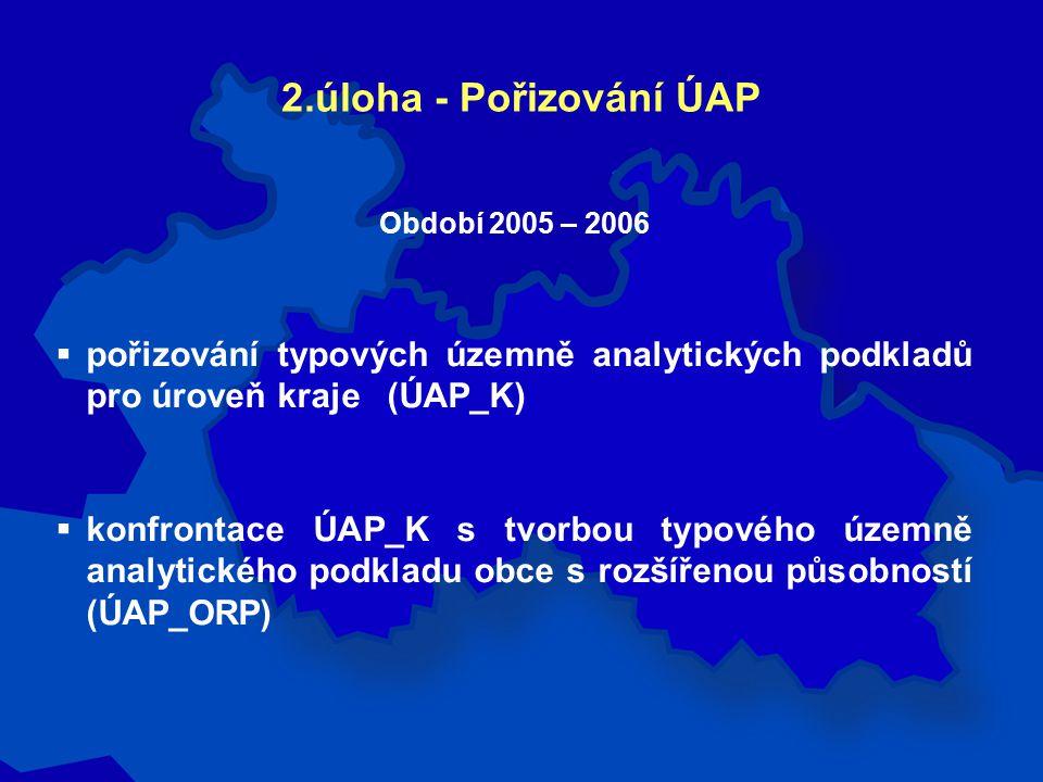 2.úloha - Pořizování ÚAP Období 2005 – 2006  pořizování typových územně analytických podkladů pro úroveň kraje (ÚAP_K)  konfrontace ÚAP_K s tvorbou typového územně analytického podkladu obce s rozšířenou působností (ÚAP_ORP)