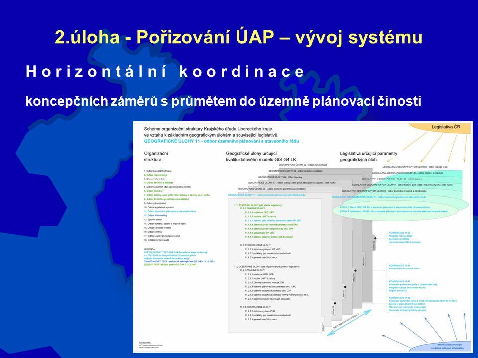 2.úloha - Pořizování ÚAP – vývoj systému H o r i z o n t á l n í k o o r d i n a c e koncepčních záměrů s průmětem do územně plánovací činosti