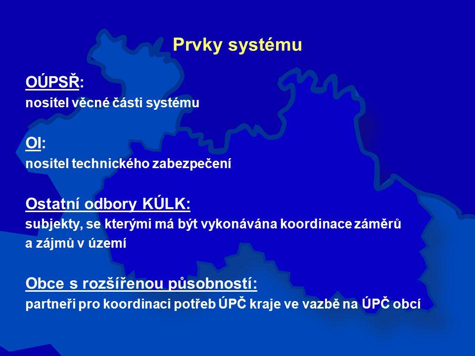 Vývoj systému Základní geografické úlohy určující parametry systému : 1.pořizování Územního plánu velkého územního celku Libereckého kraje ( ÚP VÚC LK ) 2.pořizování typových územně analytických podkladů pro úroveň kraje ( ÚAP_K ) 3.založení knihovny datových částí územních plánů obcí