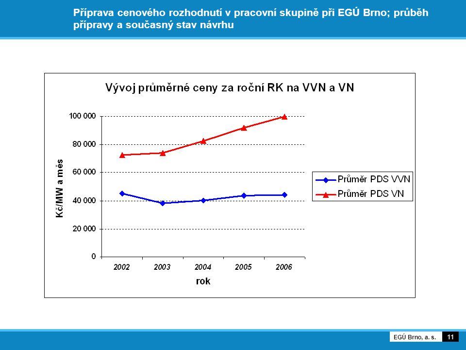 Příprava cenového rozhodnutí v pracovní skupině při EGÚ Brno; průběh přípravy a současný stav návrhu 11 EGÚ Brno, a.