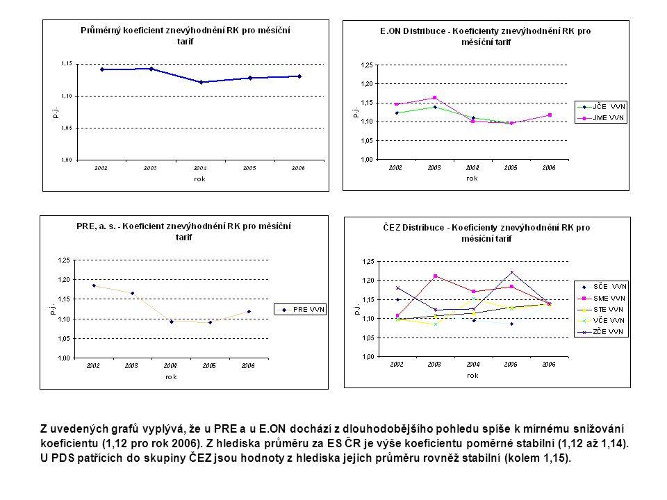 Z uvedených grafů vyplývá, že u PRE a u E.ON dochází z dlouhodobějšího pohledu spíše k mírnému snižování koeficientu (1,12 pro rok 2006).