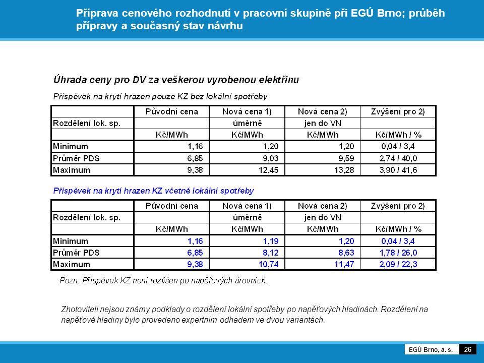 Příprava cenového rozhodnutí v pracovní skupině při EGÚ Brno; průběh přípravy a současný stav návrhu Zhotoviteli nejsou známy podklady o rozdělení lokální spotřeby po napěťových hladinách.