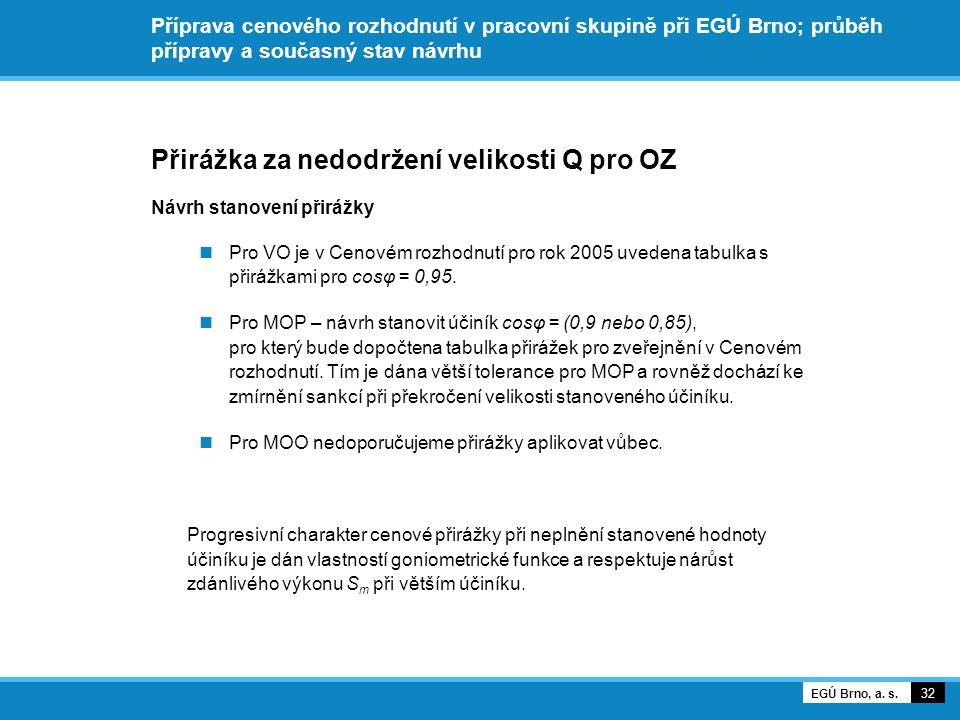 Příprava cenového rozhodnutí v pracovní skupině při EGÚ Brno; průběh přípravy a současný stav návrhu Přirážka za nedodržení velikosti Q pro OZ Návrh stanovení přirážky Pro VO je v Cenovém rozhodnutí pro rok 2005 uvedena tabulka s přirážkami pro cosφ = 0,95.