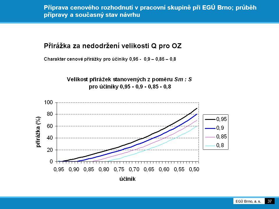 Příprava cenového rozhodnutí v pracovní skupině při EGÚ Brno; průběh přípravy a současný stav návrhu Přirážka za nedodržení velikosti Q pro OZ Charakter cenové přirážky pro účiníky 0,95 - 0,9 – 0,85 – 0,8 37 EGÚ Brno, a.