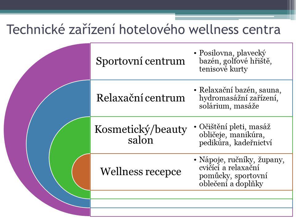 Technické zařízení hotelového wellness centra Sportovní centrum Relaxační centrum Kosmetický/beauty salon Wellness recepce Posilovna, plavecký bazén,