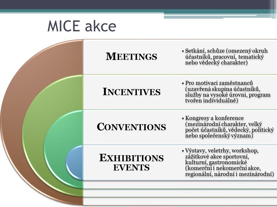 MICE akce M EETINGS I NCENTIVES C ONVENTIONS E XHIBITIONS EVENTS Setkání, schůze (omezený okruh účastníků, pracovní, tematický nebo vědecký charakter)