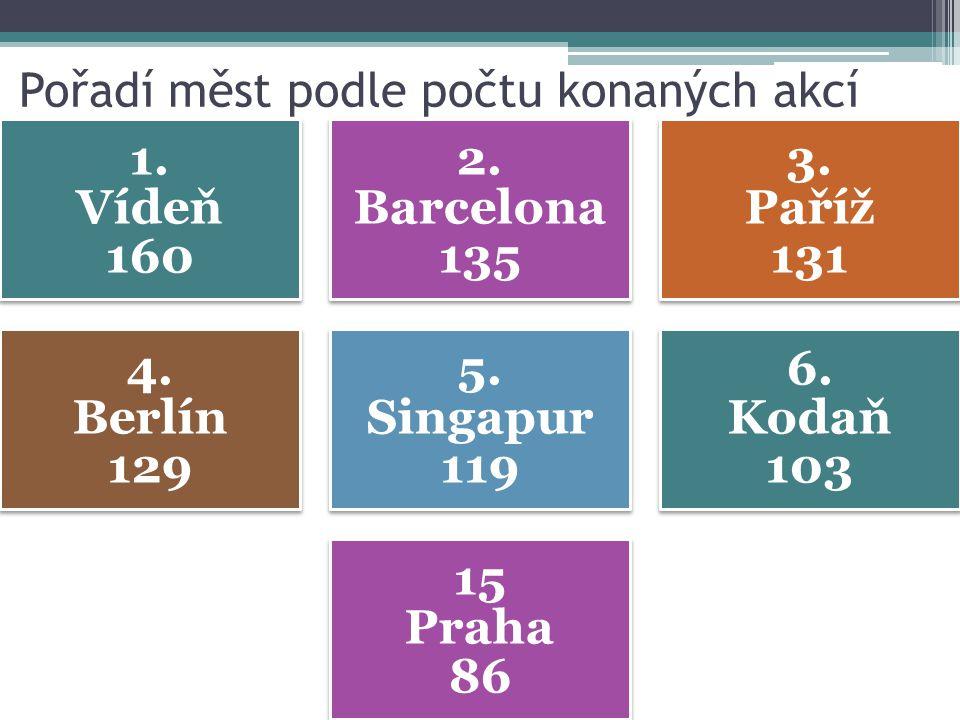 Pořadí měst podle počtu konaných akcí 1. Vídeň 160 2. Barcelona 135 3. Paříž 131 4. Berlín 129 5. Singapur 119 6. Kodaň 103 15 Praha 86