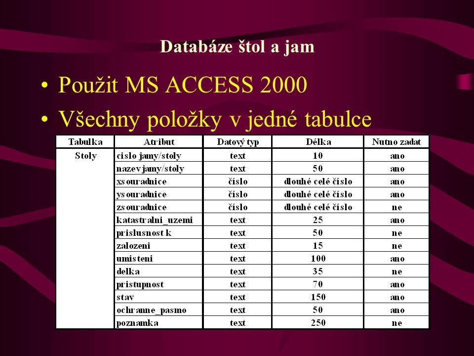 Databáze štol a jam Použit MS ACCESS 2000 Všechny položky v jedné tabulce