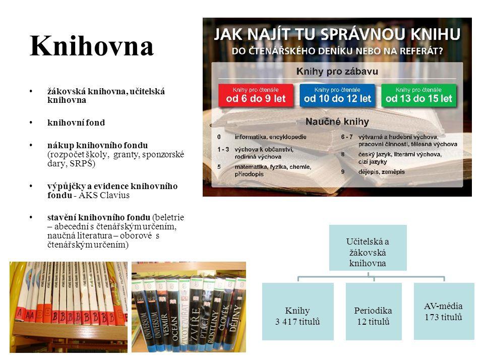 Knihovna žákovská knihovna, učitelská knihovna knihovní fond nákup knihovního fondu (rozpočet školy, granty, sponzorské dary, SRPŠ) výpůjčky a evidence knihovního fondu - AKS Clavius stavění knihovního fondu (beletrie – abecední s čtenářským určením, naučná literatura – oborové s čtenářským určením) Učitelská a žákovská knihovna Knihy 3 417 titulů Periodika 12 titulů AV-média 173 titulů