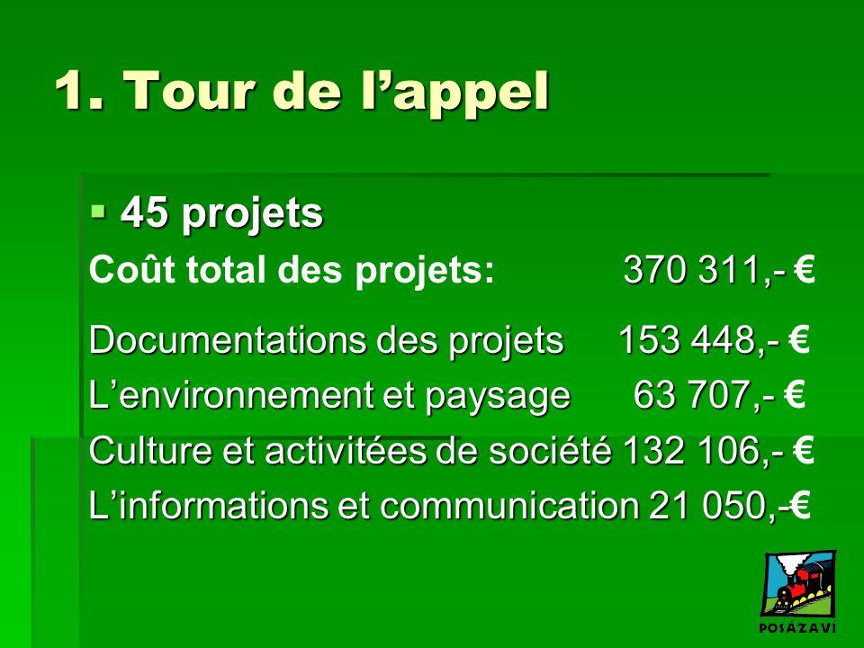 1. Tour de l'appel  45 projets 370 311,- Coût total des projets: 370 311,- € Documentations des projets 153 448,- Documentations des projets 153 448,