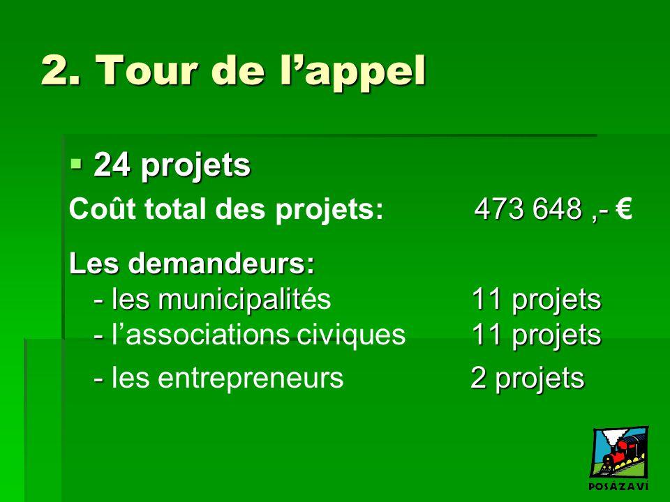 2. Tour de l'appel  24 projets 473 648,- Coût total des projets: 473 648,- € Les demandeurs: - les municipalit 11 projets - 11 projets Les demandeurs