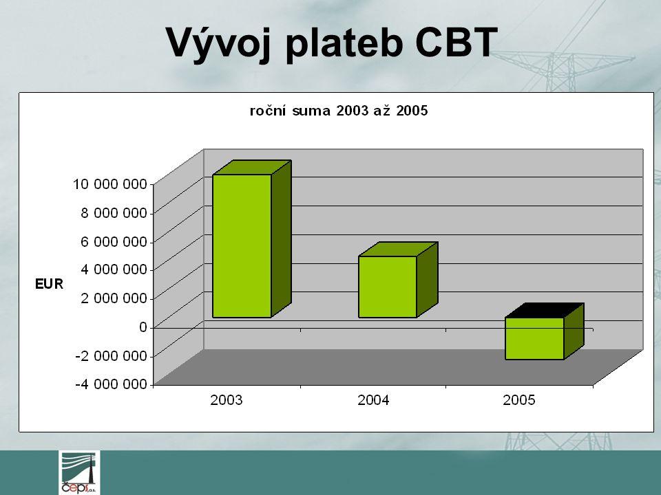 Vývoj plateb CBT