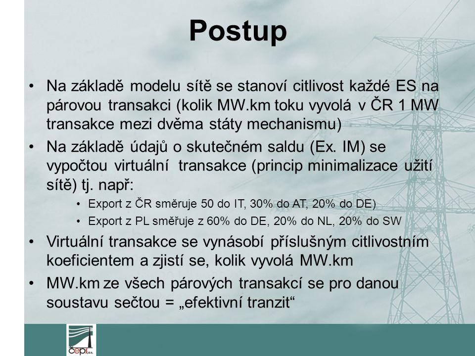 Postup Na základě modelu sítě se stanoví citlivost každé ES na párovou transakci (kolik MW.km toku vyvolá v ČR 1 MW transakce mezi dvěma státy mechanismu) Na základě údajů o skutečném saldu (Ex.