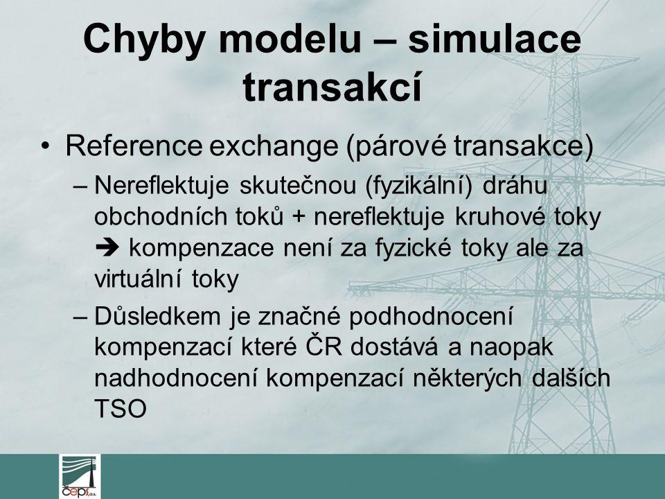 Chyby modelu – simulace transakcí Reference exchange (párové transakce) –Nereflektuje skutečnou (fyzikální) dráhu obchodních toků + nereflektuje kruhové toky  kompenzace není za fyzické toky ale za virtuální toky –Důsledkem je značné podhodnocení kompenzací které ČR dostává a naopak nadhodnocení kompenzací některých dalších TSO