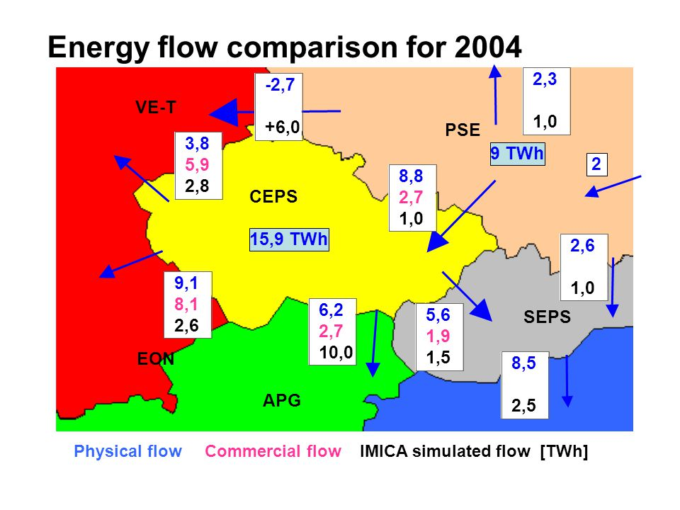 Energy flow comparison for ,9 TWh 3,8 5,9 2,5 CEPS PSE SEPS APG VE-T EON Physical flow Commercial flow IMICA simulated flow [TWh] 2,3 1,0 2,6 1,0 8,5 2,5 3,8 5,9 2,5 3,8 5,9 2,8 5,6 1,9 1,5 9,1 8,1 2,6 6,2 2,7 10,0 8,8 2,7 1,0 -2,7 +6,0 9 TWh 2
