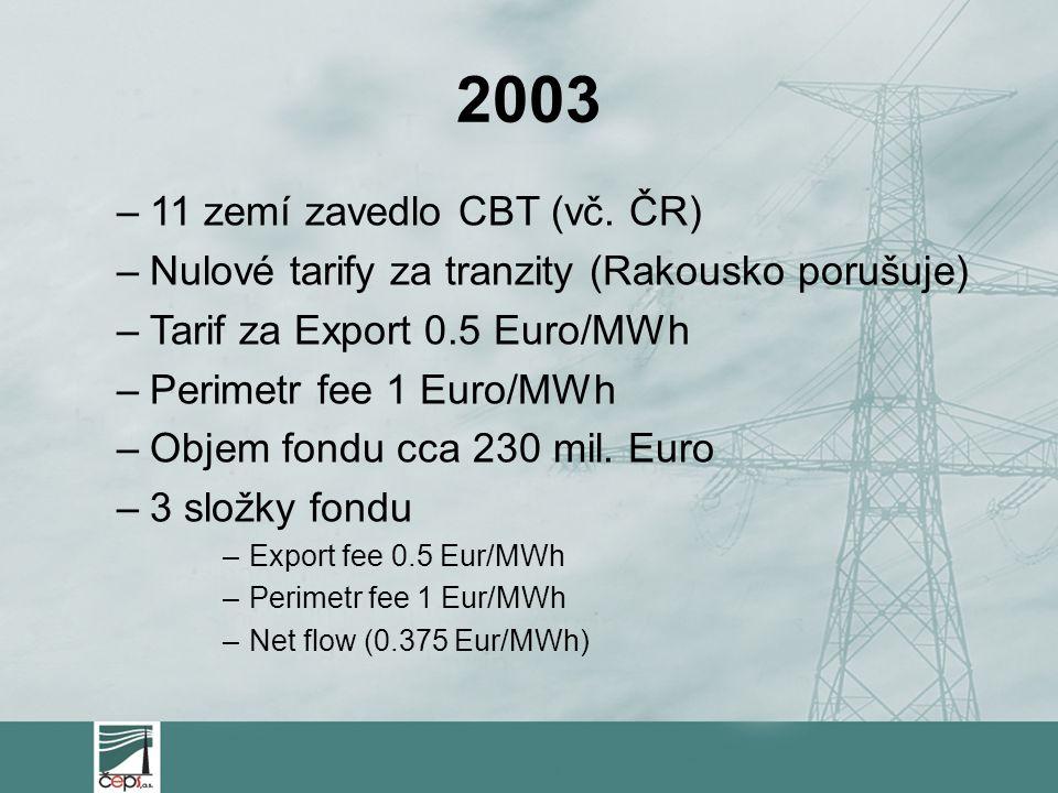 2003 –11 zemí zavedlo CBT (vč.