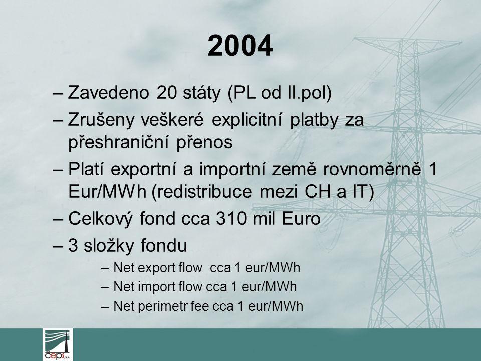 2004 –Zavedeno 20 státy (PL od II.pol) –Zrušeny veškeré explicitní platby za přeshraniční přenos –Platí exportní a importní země rovnoměrně 1 Eur/MWh (redistribuce mezi CH a IT) –Celkový fond cca 310 mil Euro –3 složky fondu –Net export flow cca 1 eur/MWh –Net import flow cca 1 eur/MWh –Net perimetr fee cca 1 eur/MWh
