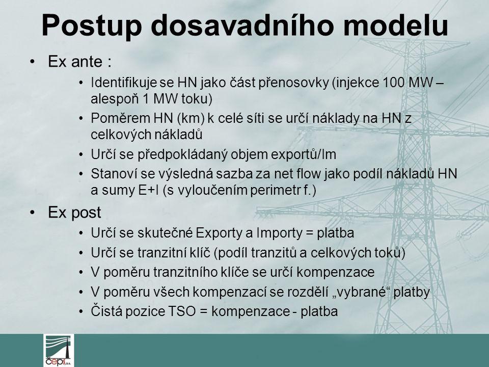 """Postup dosavadního modelu Ex ante : Identifikuje se HN jako část přenosovky (injekce 100 MW – alespoň 1 MW toku) Poměrem HN (km) k celé síti se určí náklady na HN z celkových nákladů Určí se předpokládaný objem exportů/Im Stanoví se výsledná sazba za net flow jako podíl nákladů HN a sumy E+I (s vyloučením perimetr f.) Ex post Určí se skutečné Exporty a Importy = platba Určí se tranzitní klíč (podíl tranzitů a celkových toků) V poměru tranzitního klíče se určí kompenzace V poměru všech kompenzací se rozdělí """"vybrané platby Čistá pozice TSO = kompenzace - platba"""