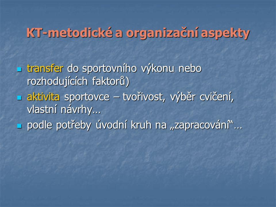 """KT-metodické a organizační aspekty transfer do sportovního výkonu nebo rozhodujících faktorů) transfer do sportovního výkonu nebo rozhodujících faktorů) aktivita sportovce – tvořivost, výběr cvičení, vlastní návrhy… aktivita sportovce – tvořivost, výběr cvičení, vlastní návrhy… podle potřeby úvodní kruh na """"zapracování … podle potřeby úvodní kruh na """"zapracování …"""