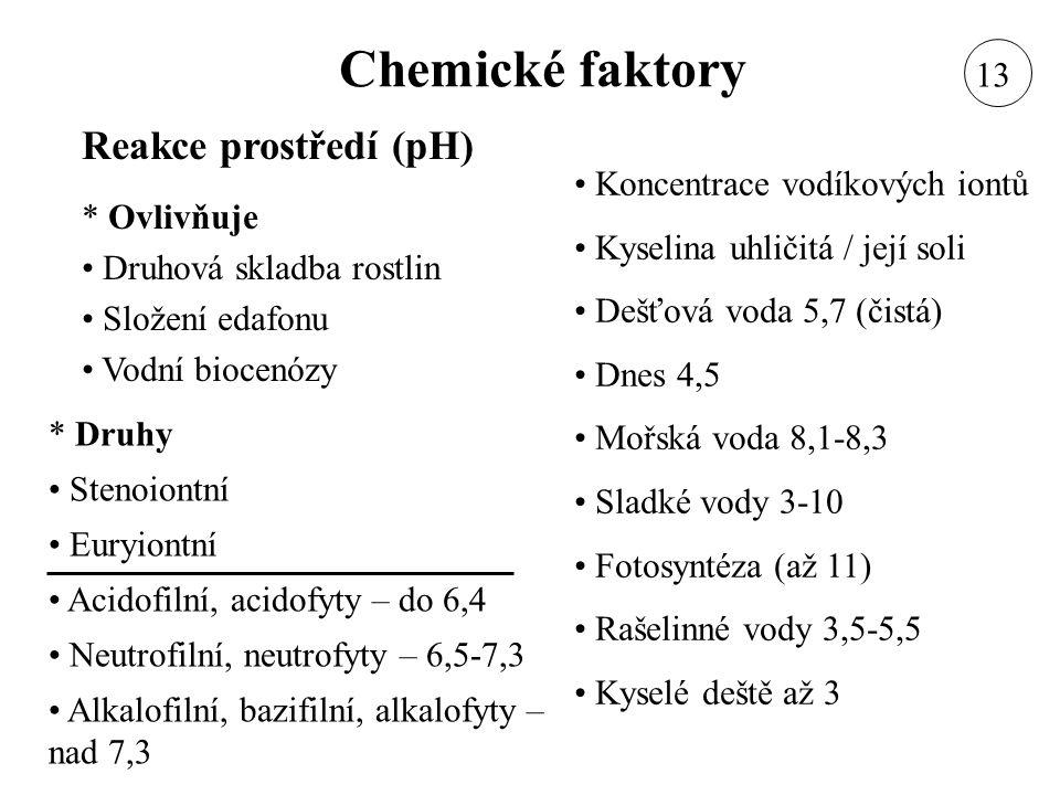 Chemické faktory Reakce prostředí (pH) * Ovlivňuje Druhová skladba rostlin Složení edafonu Vodní biocenózy Koncentrace vodíkových iontů Kyselina uhlič