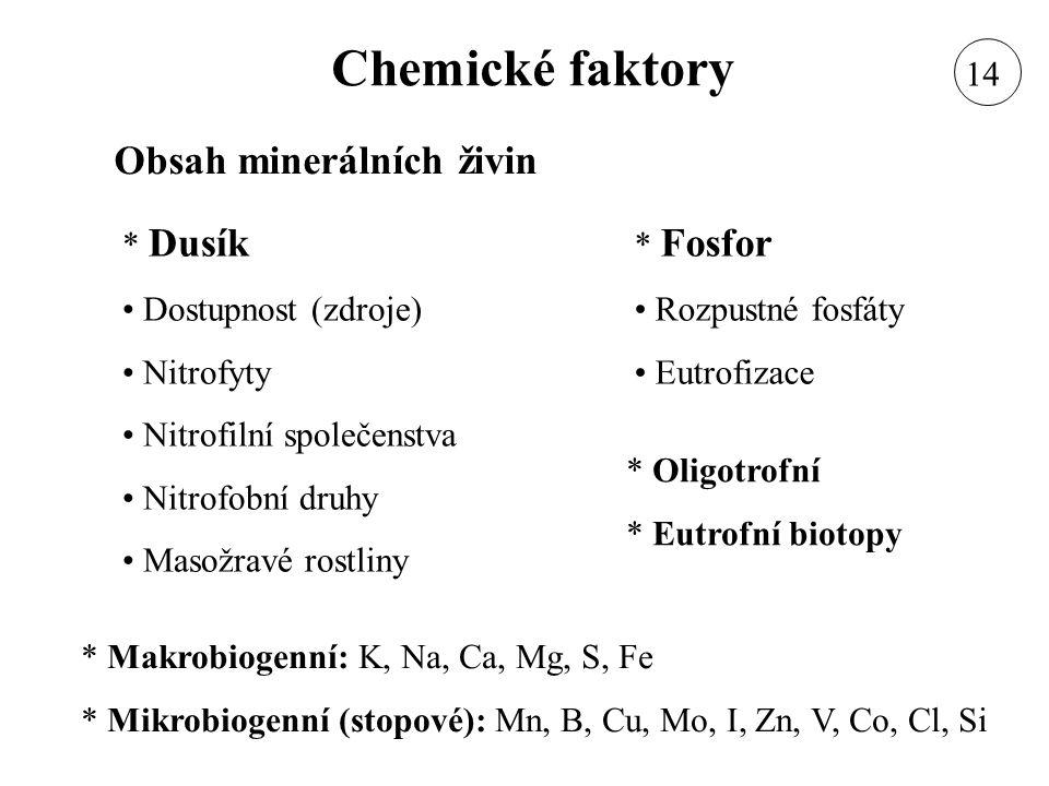 Chemické faktory Obsah minerálních živin * Dusík Dostupnost (zdroje) Nitrofyty Nitrofilní společenstva Nitrofobní druhy Masožravé rostliny * Fosfor Ro