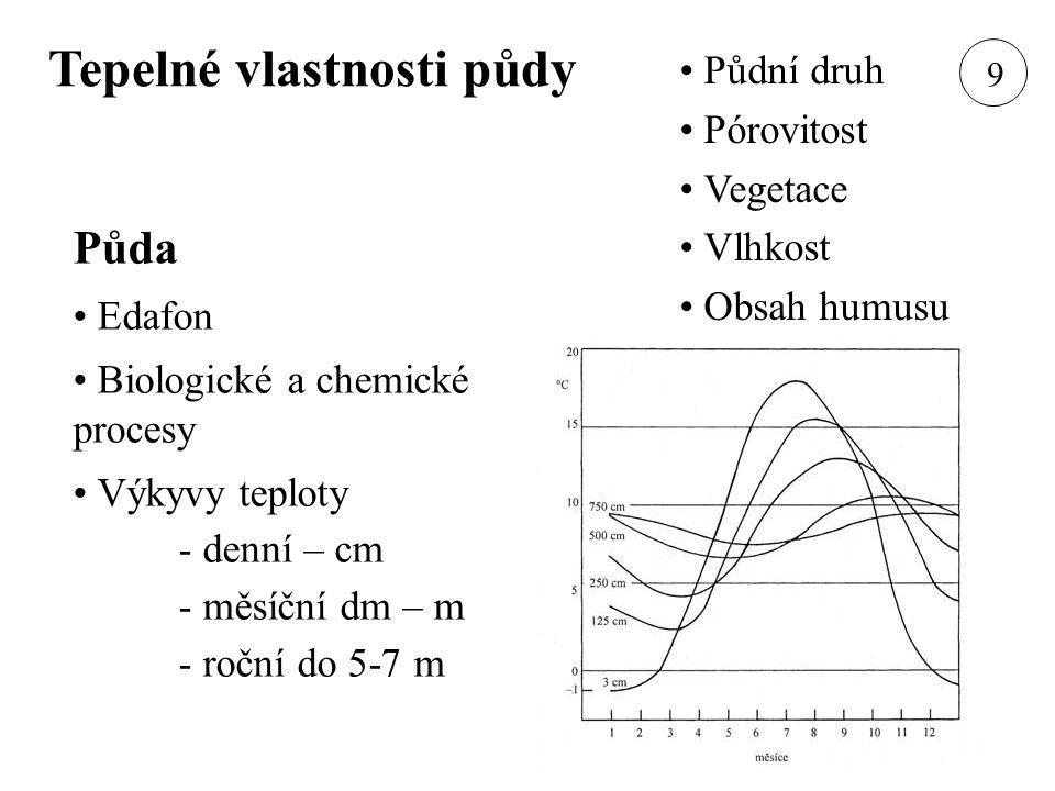 Tepelné vlastnosti půdy Půda Edafon Biologické a chemické procesy Výkyvy teploty - denní – cm - měsíční dm – m - roční do 5-7 m Půdní druh Pórovitost