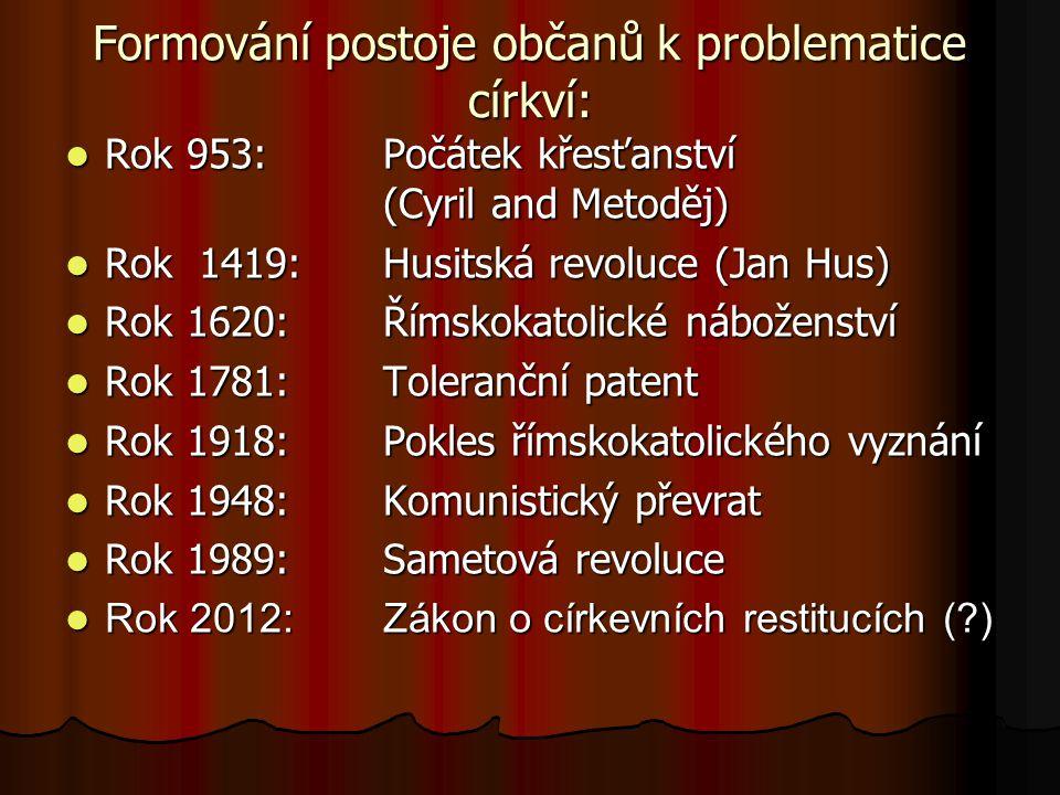 Formování postoje občanů k problematice církví: Rok 953: Počátek křesťanství (Cyril and Metoděj) Rok 953: Počátek křesťanství (Cyril and Metoděj) Rok