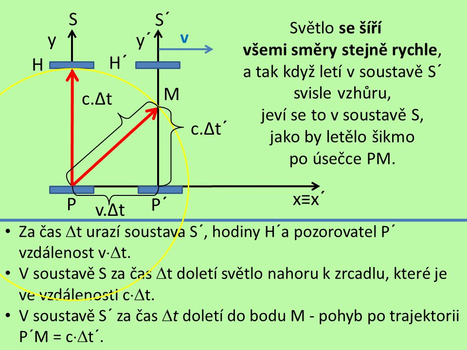S P y H Za čas  t urazí soustava S´, hodiny H´a pozorovatel P´ vzdálenost v  t.