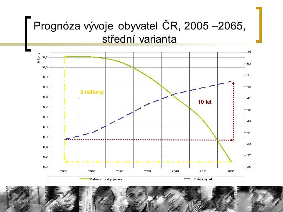 Prognóza vývoje obyvatel ČR, 2005 –2065, střední varianta