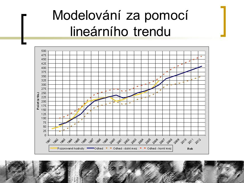 Modelování za pomocí lineárního trendu