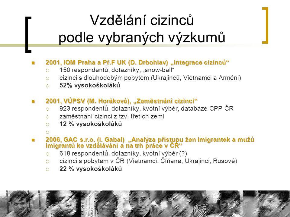 """Vzdělání cizinců podle vybraných výzkumů 2001, IOM Praha a Př.F UK (D. Drbohlav) """"Integrace cizinců"""" 2001, IOM Praha a Př.F UK (D. Drbohlav) """"Integrac"""