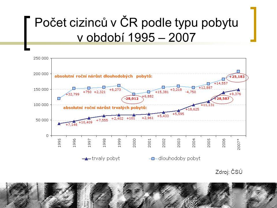 Počet cizinců v ČR podle typu pobytu v období 1995 – 2007 Zdroj: ČSÚ +101 +2,961 +5,433 +5,595 +18,625 +11,131 +28,587 +9,376 absolutní roční nárůst t
