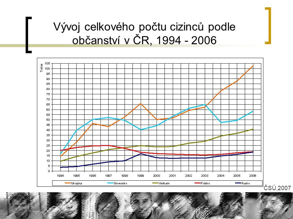 Vývoj celkového počtu cizinců podle občanství v ČR, 1994 - 2006 ČSÚ,2007