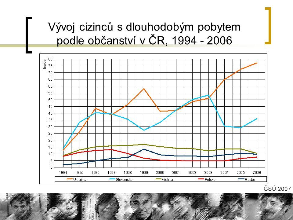 Vývoj cizinců s dlouhodobým pobytem podle občanství v ČR, 1994 - 2006 ČSÚ,2007