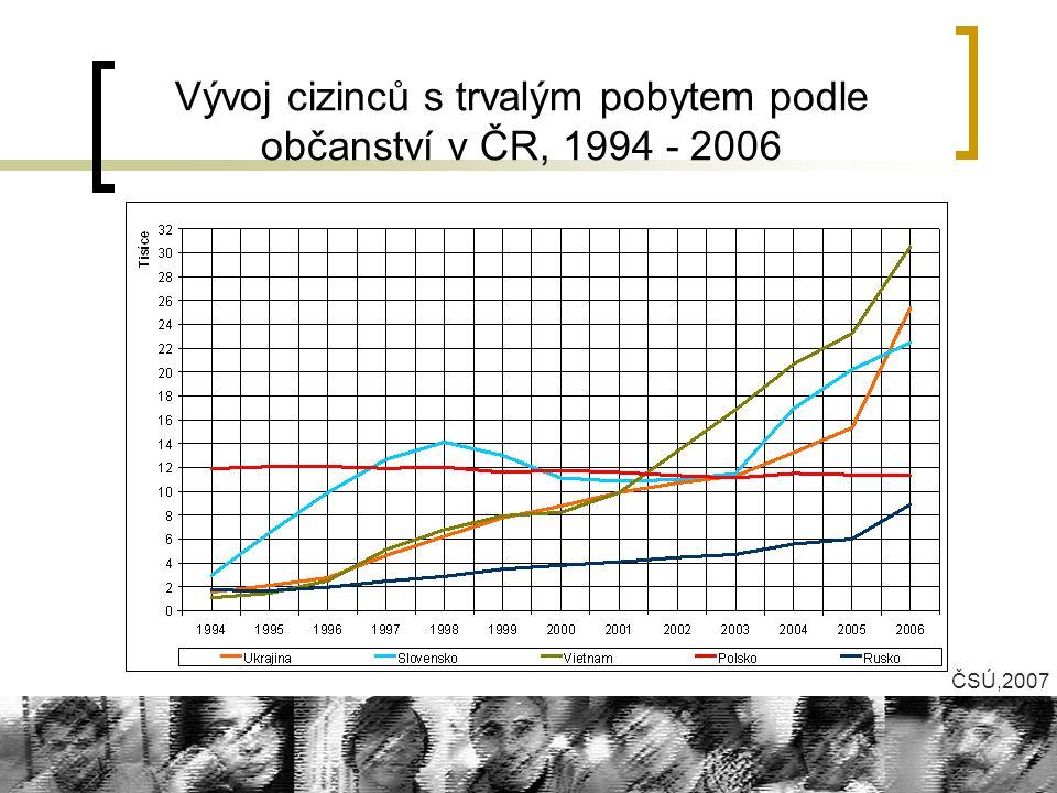 Vývoj cizinců s trvalým pobytem podle občanství v ČR, 1994 - 2006 ČSÚ,2007