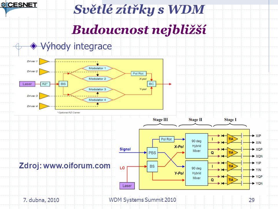 7. dubna, 2010 WDM Systems Summit 2010 29 Světlé zítřky s WDM Budoucnost nejbližší Výhody integrace Zdroj: www.oiforum.com